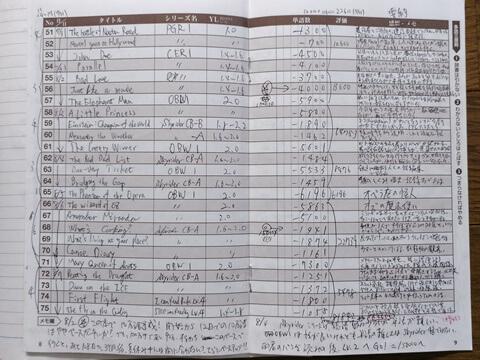 2005年当時の手書き多読記録ノート
