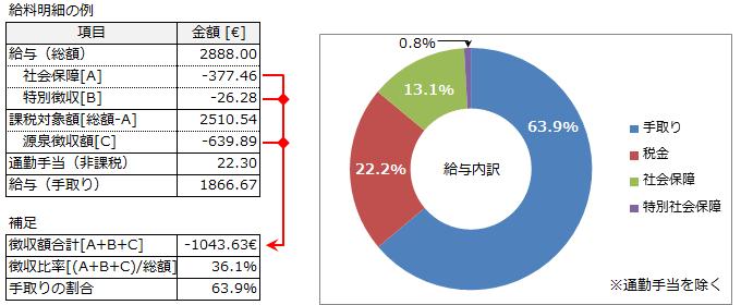 給料明細の例と手取り比率の計算例