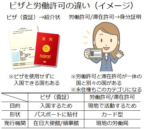ビザと労働許可の違い