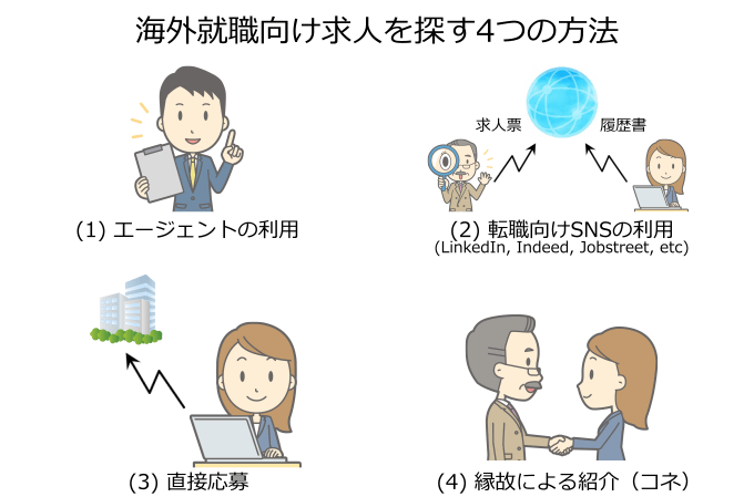 海外就職活動で求人を探す4つの方法