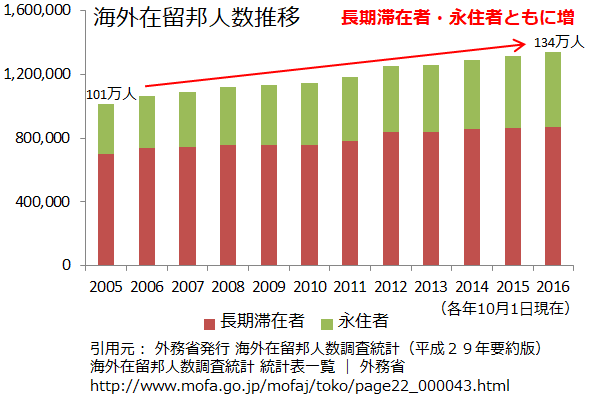 海外在留邦人数推移グラフ