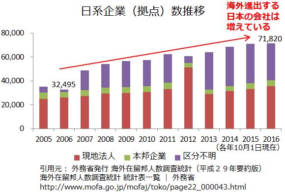 日系企業(拠点)数推移グラフ