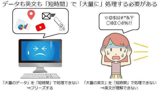 パソコンのフリーズと英文が処理できなくて混乱