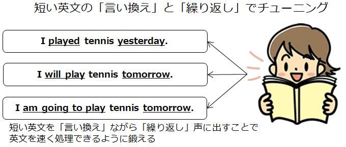 簡単な英文の言い換えと繰り返しで脳を鍛える