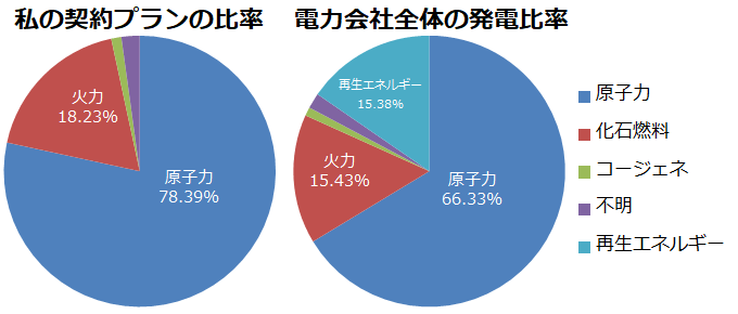 発電に使う資源の割合