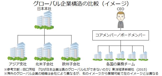 グローバル企業構造の比較(イメージ)