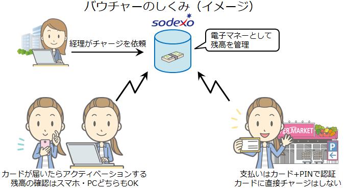 バウチャーのしくみ(イメージ)