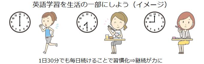 英語学習を生活の一部にしよう(イメージ)