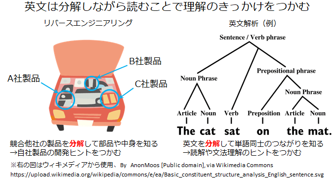車も英文も分解できるイメージ