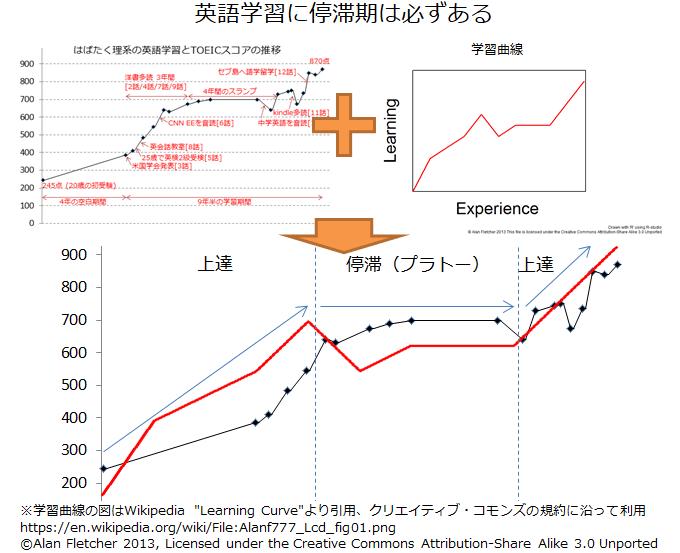 私のTOEICスコア推移と一般的な学習曲線