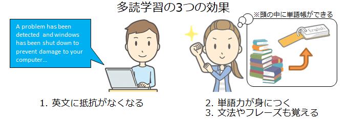 多読学習の3つの効果イラスト