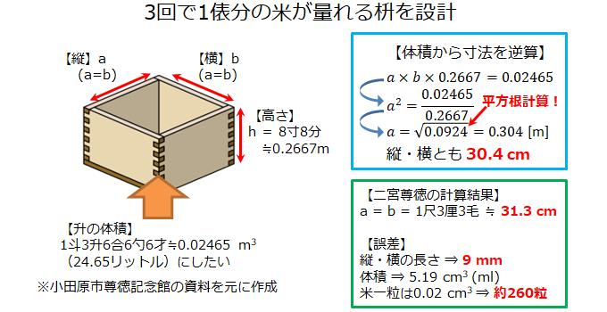枡の設計方法と計算式