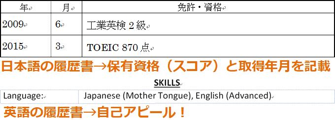 履歴 正式 名称 英 書 検