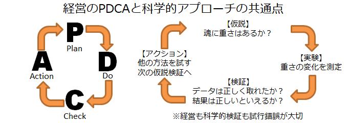 経営のPDCAと科学的アプローチの共通点