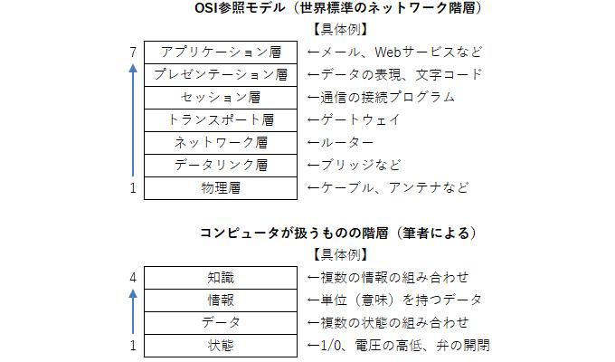 OSI参照モデルの階層