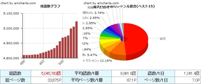 私の多読グラフ