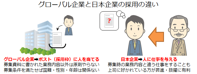 グローバル企業と日本企業の採用の違い