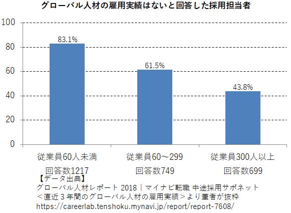 グローバル人材の雇用実績はないと回答した採用担当者の割合