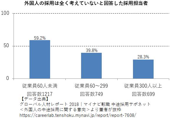 外国人の採用は全く考えていないと回答した採用担当者の割合