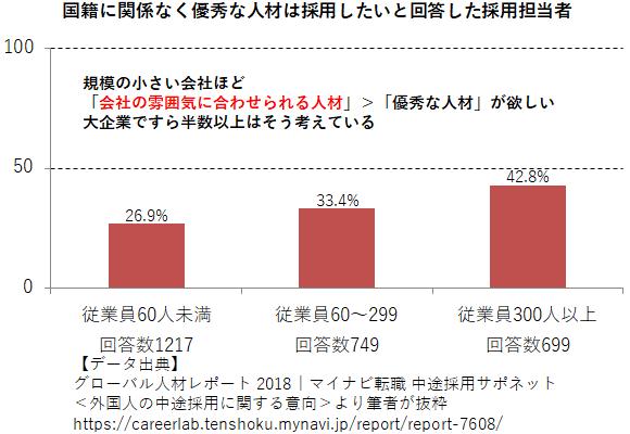 国籍に関係なく優秀な人材は採用したいと回答した採用担当者の割合