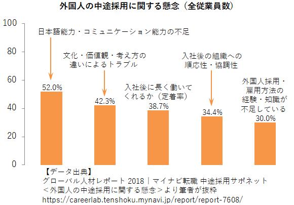 外国人の中途採用に関する懸念のアンケート結果