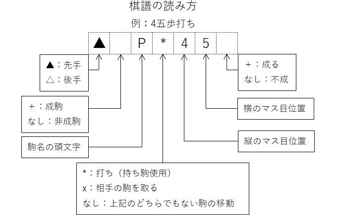 棋譜記号の読み方