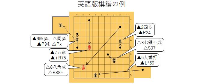 棋譜記号の例題