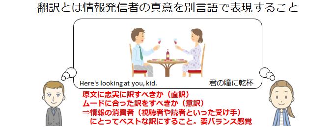 翻訳とは情報発信者の真意を別言語で表現すること