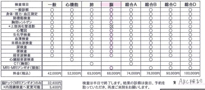 各検査コースと費用の表
