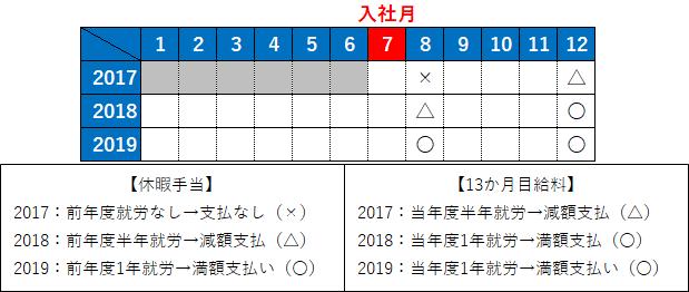 ボーナス支払い例のカレンダー