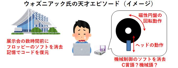 ウォズニアック氏の天才エピソード(フロッピーディスクドライブ)