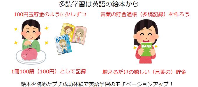 英語絵本の語数記録は100円玉貯金
