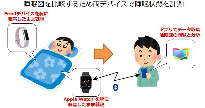 Vitalbook Apple WatchアプリとFitbitで睡眠データを同時測定