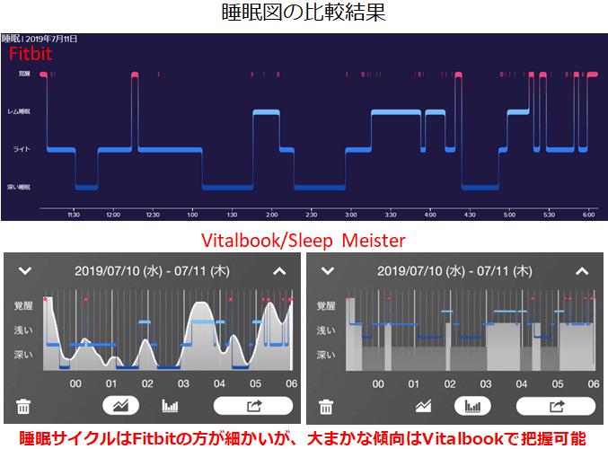 Vitalbook iPhoneアプリで計測した睡眠サイクルとFitbitの睡眠サイクルの比較