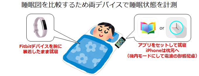 Vitalbook iPhoneアプリとFitbitで睡眠データを同時測定