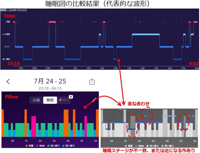 睡眠サイクルの比較