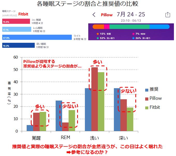睡眠ステージの占有率の比較