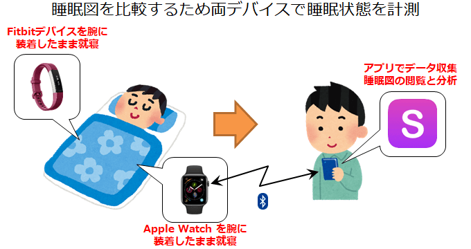 Apple WatchとFitbitで睡眠データを同時測定