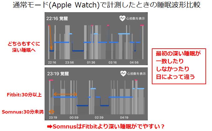 Apple Watchの通常モードの睡眠サイクル比較