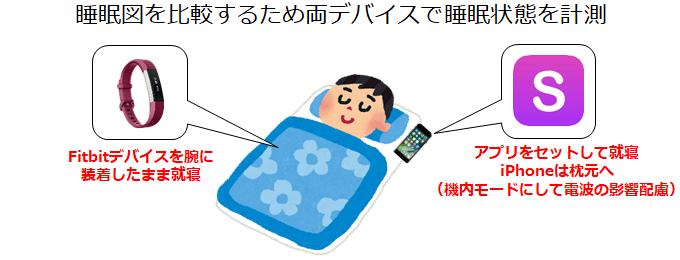 Fitbitは腕に装着、iPhoneは枕元に置いて睡眠を計測