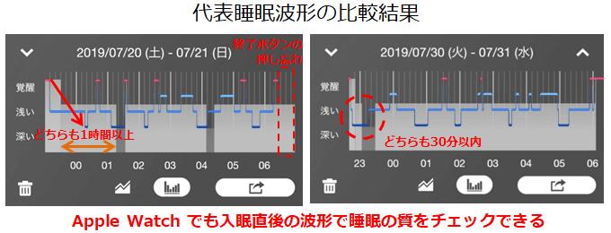 Vitalbook Apple Watchアプリで計測した睡眠サイクルとFitbitの睡眠サイクルの比較