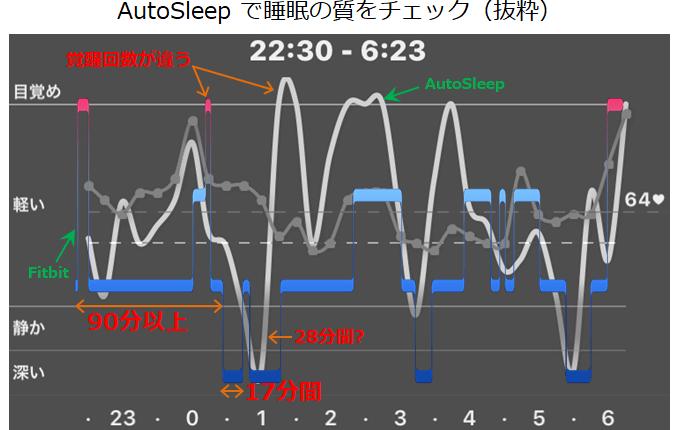 AutoSleepの睡眠サイクル