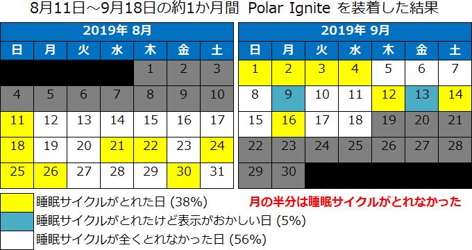 1か月睡眠計測した結果のカレンダー