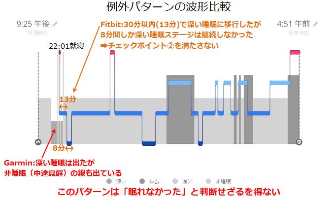 簡易チェックの例外パターンの波形根拠