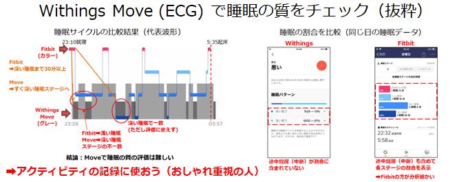 Withings Move (ECG)の睡眠管理機能レビュー概要
