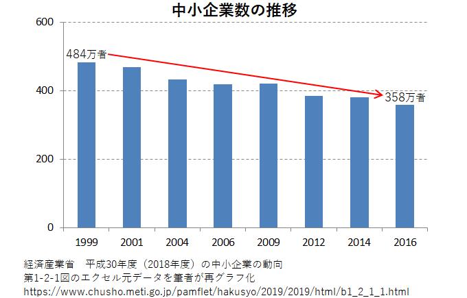 中小企業の数の推移