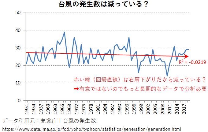 台風の発生数のグラフ