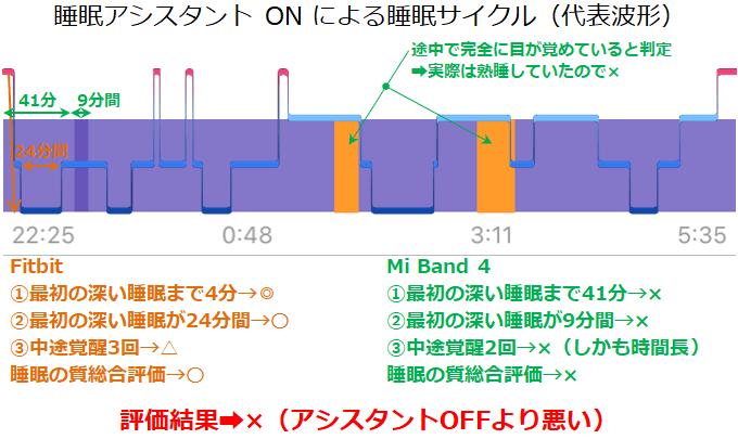 睡眠アシスタントONの睡眠サイクル代表波形