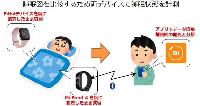 Mi Band 4とFitbitをそれぞれの腕につけて睡眠データを計測