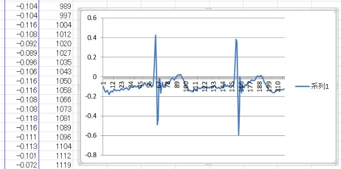 Polar Equineで共有された計測値をエクセルでグラフ化